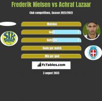 Frederik Nielsen vs Achraf Lazaar h2h player stats