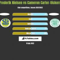 Frederik Nielsen vs Cameron Carter-Vickers h2h player stats