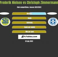 Frederik Nielsen vs Christoph Zimmermann h2h player stats