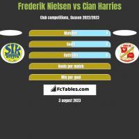 Frederik Nielsen vs Cian Harries h2h player stats