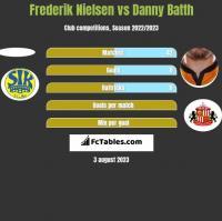 Frederik Nielsen vs Danny Batth h2h player stats