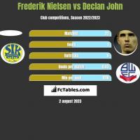 Frederik Nielsen vs Declan John h2h player stats
