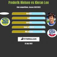 Frederik Nielsen vs Kieran Lee h2h player stats