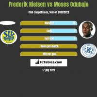 Frederik Nielsen vs Moses Odubajo h2h player stats