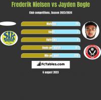 Frederik Nielsen vs Jayden Bogle h2h player stats