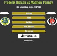 Frederik Nielsen vs Matthew Penney h2h player stats