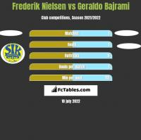 Frederik Nielsen vs Geraldo Bajrami h2h player stats