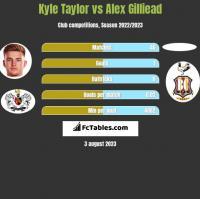 Kyle Taylor vs Alex Gilliead h2h player stats