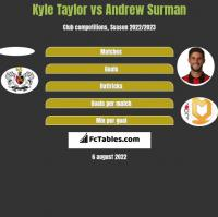 Kyle Taylor vs Andrew Surman h2h player stats