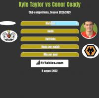 Kyle Taylor vs Conor Coady h2h player stats