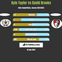 Kyle Taylor vs David Brooks h2h player stats