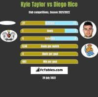 Kyle Taylor vs Diego Rico h2h player stats