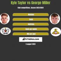 Kyle Taylor vs George Miller h2h player stats