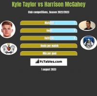 Kyle Taylor vs Harrison McGahey h2h player stats