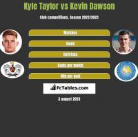 Kyle Taylor vs Kevin Dawson h2h player stats
