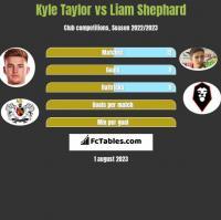 Kyle Taylor vs Liam Shephard h2h player stats