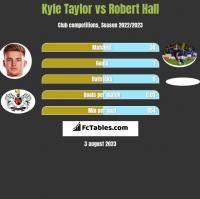 Kyle Taylor vs Robert Hall h2h player stats