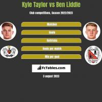 Kyle Taylor vs Ben Liddle h2h player stats