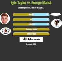 Kyle Taylor vs George Marsh h2h player stats
