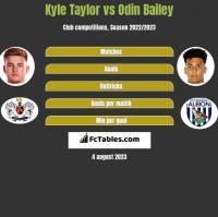 Kyle Taylor vs Odin Bailey h2h player stats