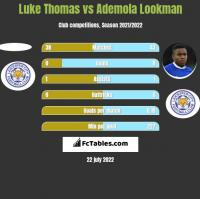 Luke Thomas vs Ademola Lookman h2h player stats