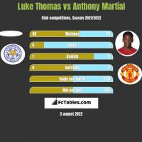 Luke Thomas vs Anthony Martial h2h player stats