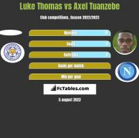 Luke Thomas vs Axel Tuanzebe h2h player stats