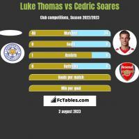 Luke Thomas vs Cedric Soares h2h player stats