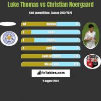 Luke Thomas vs Christian Noergaard h2h player stats