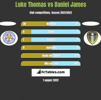 Luke Thomas vs Daniel James h2h player stats