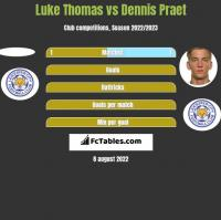 Luke Thomas vs Dennis Praet h2h player stats