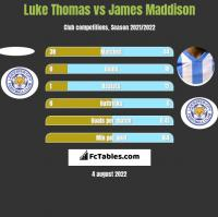 Luke Thomas vs James Maddison h2h player stats