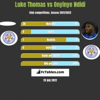 Luke Thomas vs Onyinye Ndidi h2h player stats