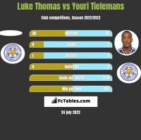 Luke Thomas vs Youri Tielemans h2h player stats