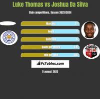 Luke Thomas vs Joshua Da Silva h2h player stats