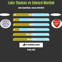 Luke Thomas vs Edward Nketiah h2h player stats