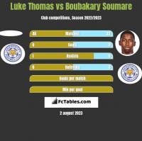 Luke Thomas vs Boubakary Soumare h2h player stats