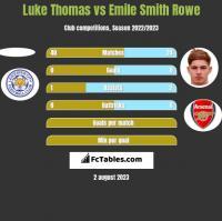 Luke Thomas vs Emile Smith Rowe h2h player stats