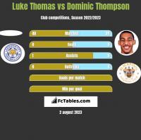 Luke Thomas vs Dominic Thompson h2h player stats