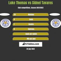 Luke Thomas vs Sidnei Tavares h2h player stats