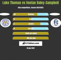 Luke Thomas vs Vontae Daley-Campbell h2h player stats