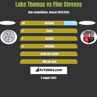 Luke Thomas vs Finn Stevens h2h player stats