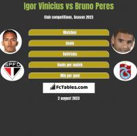 Igor Vinicius vs Bruno Peres h2h player stats