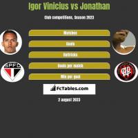 Igor Vinicius vs Jonathan h2h player stats