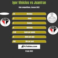 Igor Vinicius vs Juanfran h2h player stats