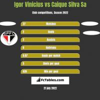 Igor Vinicius vs Caique Silva Sa h2h player stats