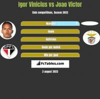 Igor Vinicius vs Joao Victor h2h player stats