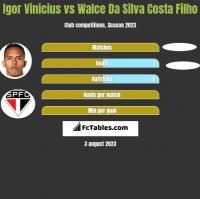 Igor Vinicius vs Walce Da Silva Costa Filho h2h player stats