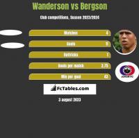 Wanderson vs Bergson h2h player stats