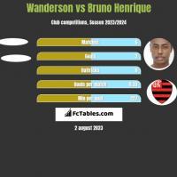 Wanderson vs Bruno Henrique h2h player stats